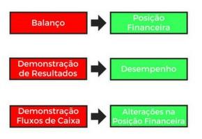 demonstrações financeiras da empresa