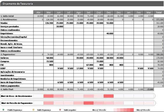 dashboard orçamento de tesouraria